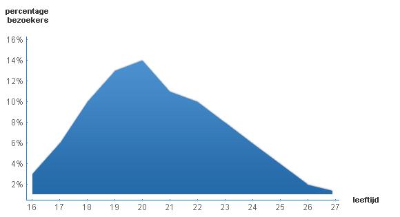 Statistieken leeftijd bezoekers