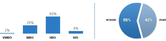 Statistieken opleiding en geslacht