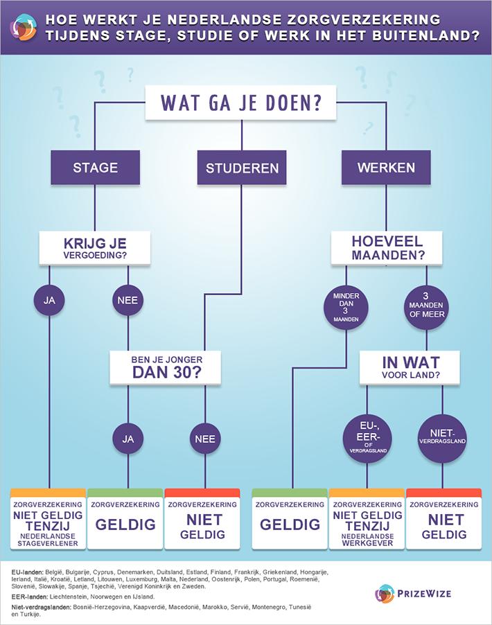 Hoe werkt je Nederlandse zorgverzekering tijdens stage, studie of in het buitenland?